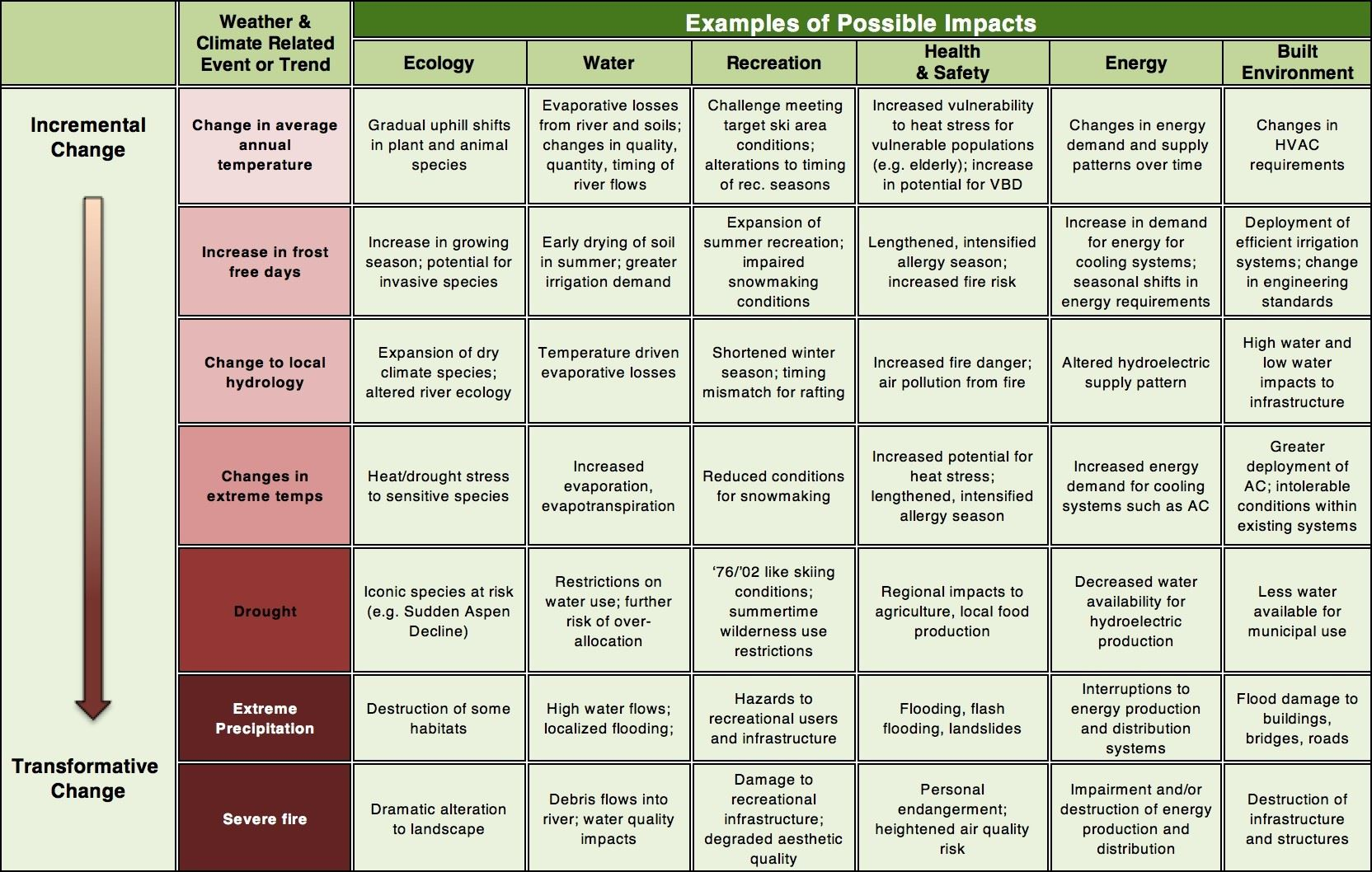 Table 4.1 Summary of Possible Climate Impacts by Sector