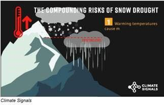 The compounding risks of snow drought
