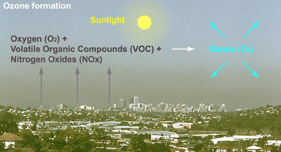 air ozone formation with city and sun compounding oxygen nitrogen and volatile organic compounds
