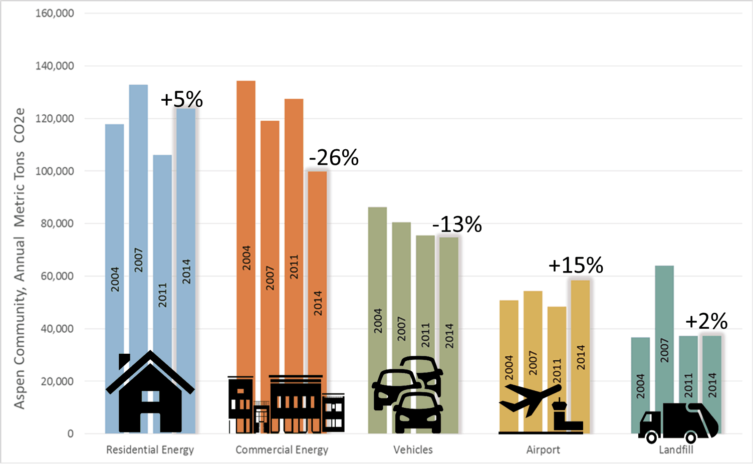 Bar Graph of Aspen Community Category Emissions